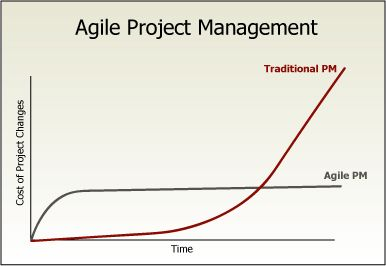 124 best project management and agile project management for Traditional project management methodology