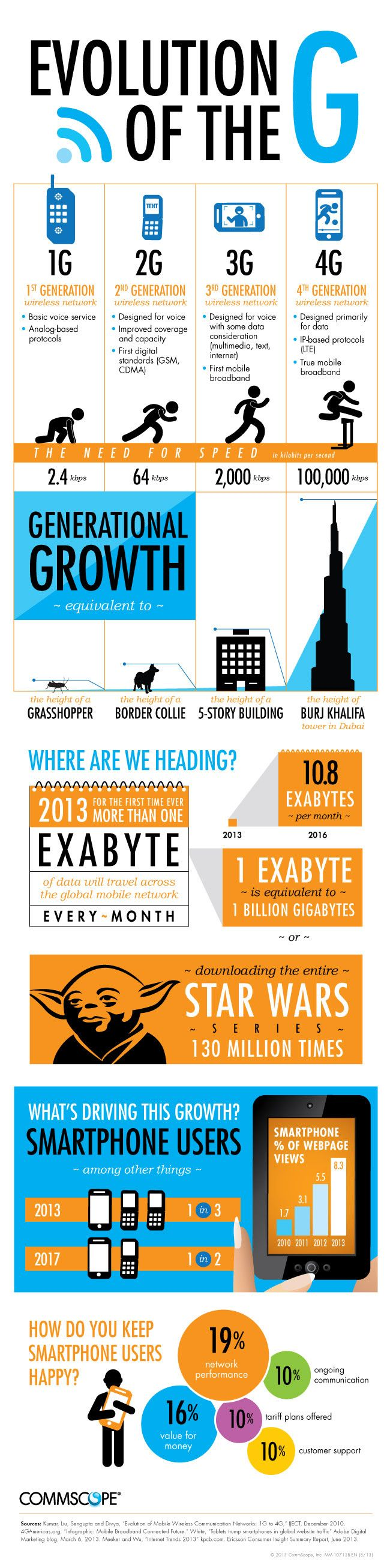 Evolution of the 4G #infografia #infographic #internet