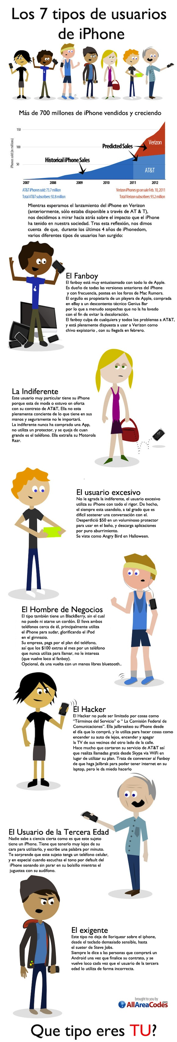 Los 7 tipos de usuarios del iPhone #infografia