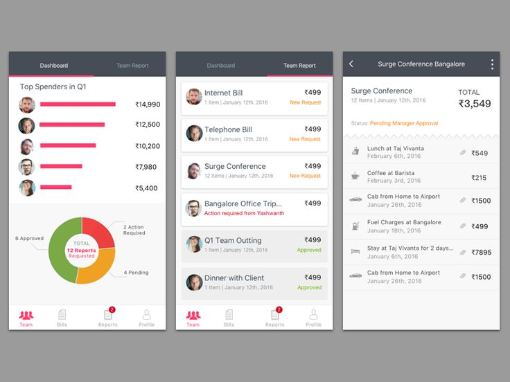 33 best Business - Dashboards images on Pinterest Technology - expense report
