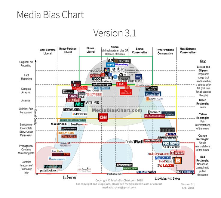 Media Bias, Teacher Posters, Facts