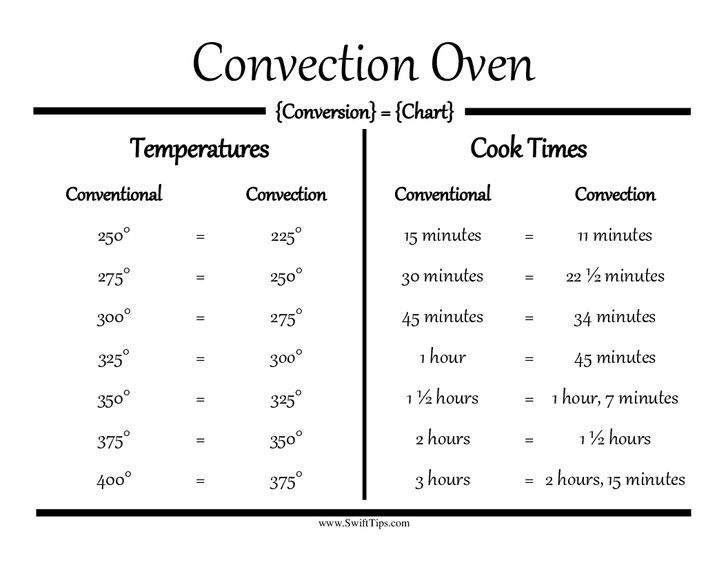 Convection oven conversion guide - making cooking stress free.