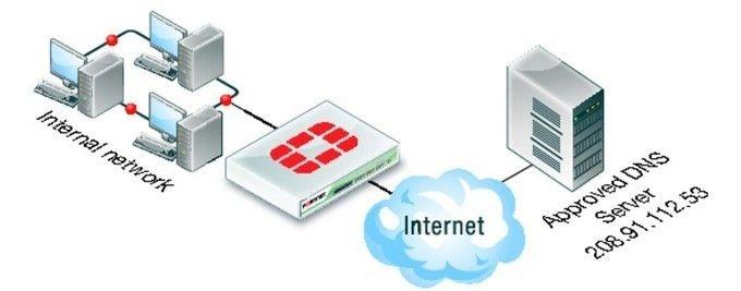 What is dns server? Fix Google dns server not responding IP Lookup   https://www.howtoseeks.com/dns-server-not-responding/   #What #is #dns #server? #Fix #Google #dns #server #not #responding #IP #Lookup #howtoseeks