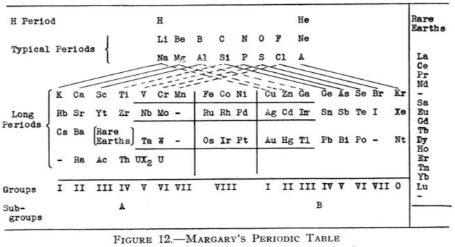 Periodic Table design by Gil Chaverri Tabla periódica Pinterest - best of periodic table zr