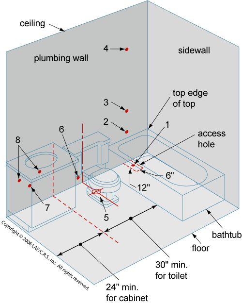 25 best ideas about plumbing on pinterest bathroom - Bathroom plumbing rough in dimensions ...