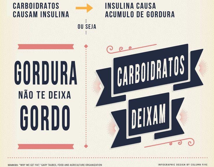 infografico lchf carboidrato gordura emagrecimento