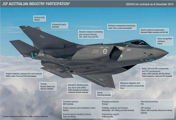 F-35 builds capability for defence industry.