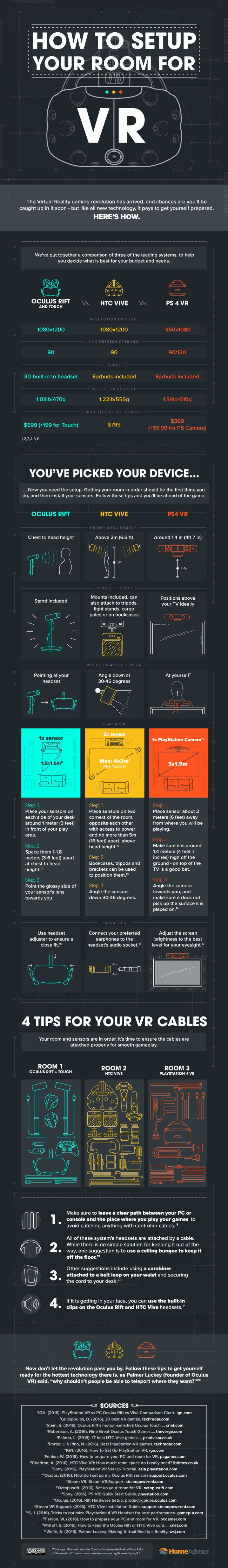 How to Setup Your VR Room [Infographic] Best Infographics