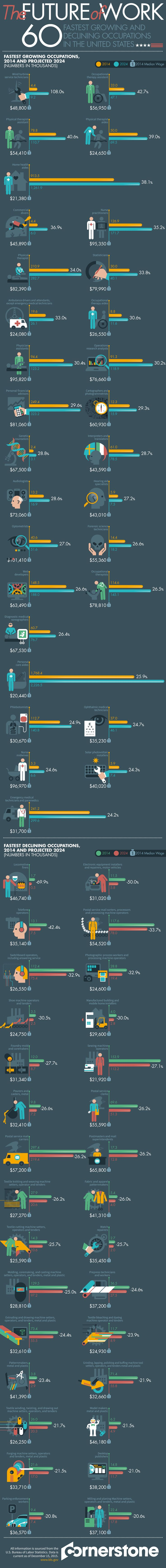 The Future of Work: 60 Fastest Growing and Declining Occupations in the United States #Infographic #Business #Job