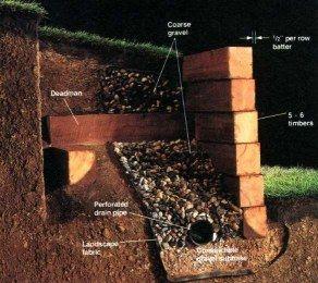 Atlanta Retaining Walls Landscaping | Buckhead Dunwoody Alpharetta Kennesaw Atlanta Cross Tie Retaining Walls