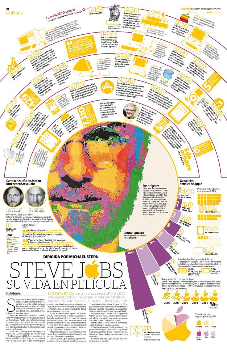 Steve Jobs: una vida llevada al cine #infografia #infographic #apple