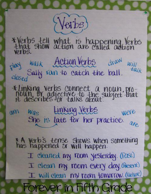 english grammar summary writing anchor