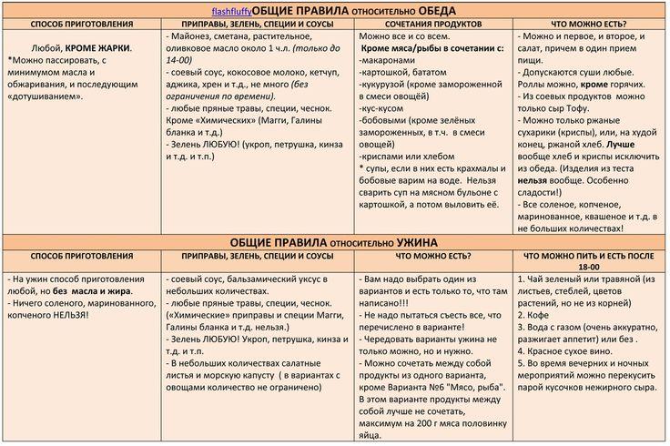 диета минус 60: меню в таблицах: таблица 3