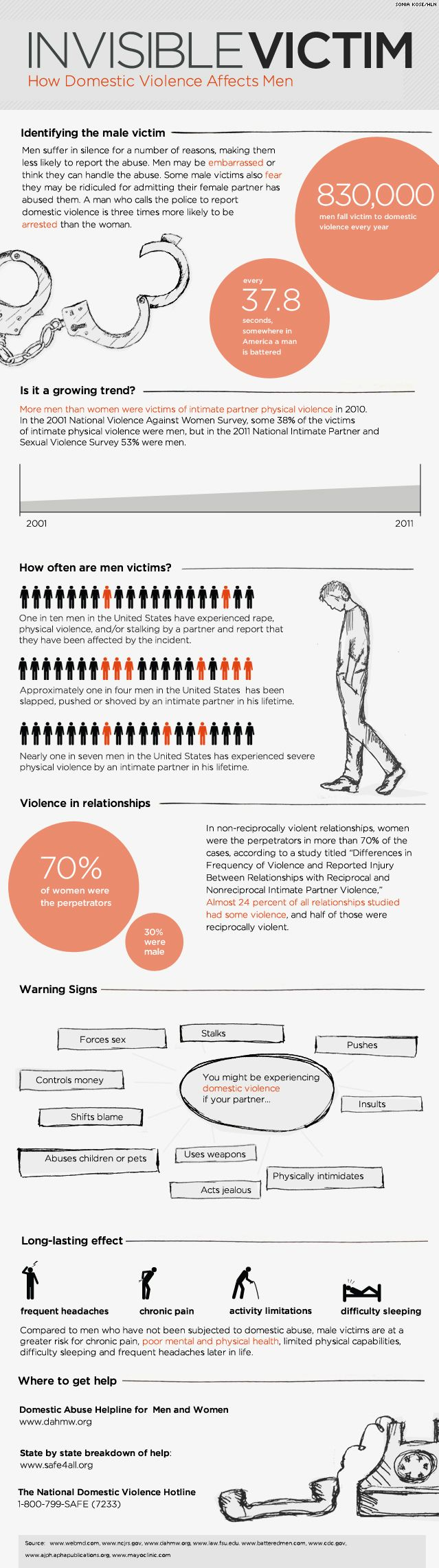 Men who suffer from domestic violence are rarely acknowledged. This infographic breaks down the effects.