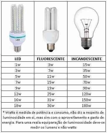 Lampada 3U De Led 30W Bivolt Branco Frio - 6500K oferta promoção - LED Max do Brasil - Importação & Exportação