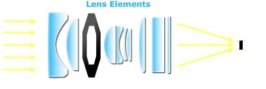 lens elements diagram