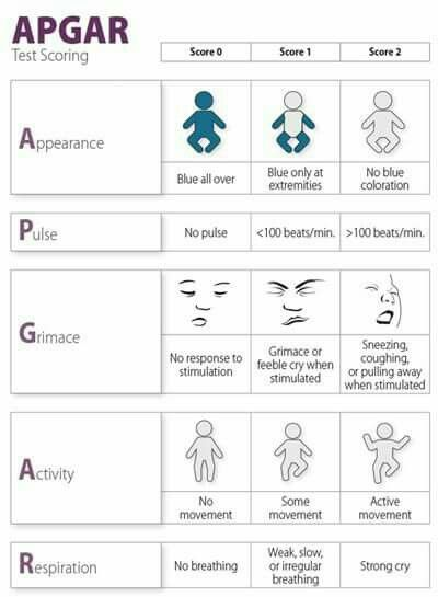 APGAR Score, a #VisualVocabulary overview for doctors, nurses, and their care interpreters