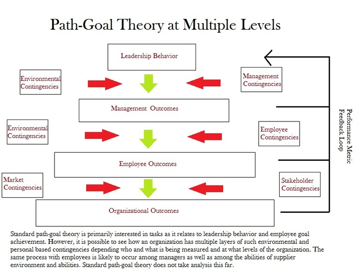 the path goal theory and leadership The path-goal theory is one of the theories of leadership that emphasizes on the relationship between the style of the leader and the characteristics of the subordinates while taking in to consideration the setting at the work place (northouse, 2012).