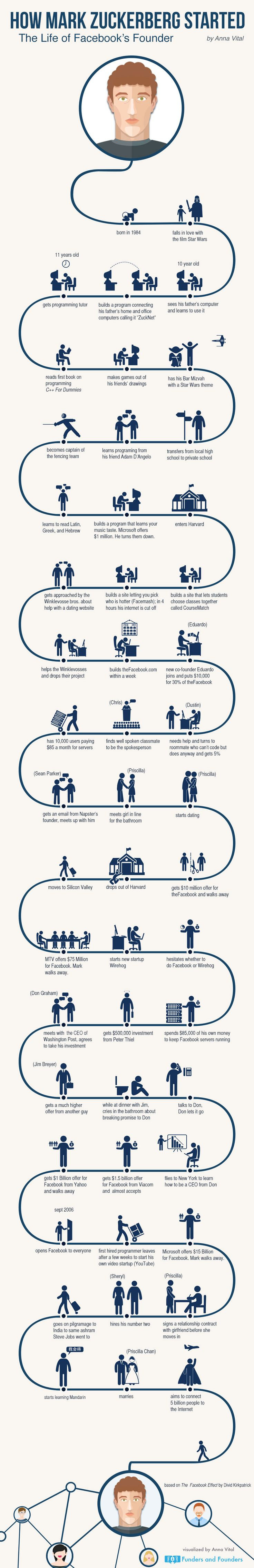 Infographic about Mark Zuckerberg's journey to success. | THE UT.LAB | Gets inspiration from great thinkers like Mark Zuckerberg *