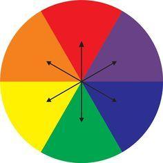 Contrastantes/Complementares: Estão opostas no círculo de cores: verde e vermelho, amarelo e violeta, laranja e azul. Uma cor primária contrasta sempre com uma secundária e vice-versa. As cores contrastantes se destacam entre si (contrastam entre si). Uma realça a outra. Se você comprou uma bolsa vermelha, use com uma blusa verde.  Os pares de cores complementares são constituídos por: azul-laranja, vermelho-verde, amarelo-violeta.