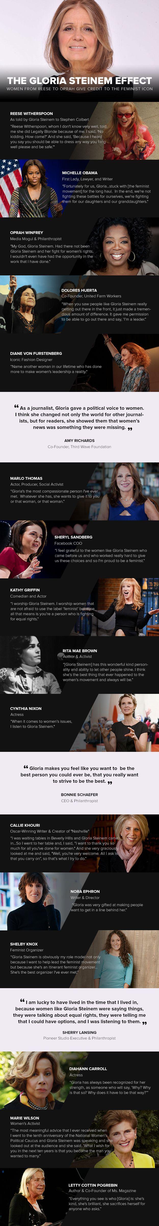 In honor of Gloria Steinem's birthday! Celebrating feminism and the history of women. #HBDGloria [Infographic]