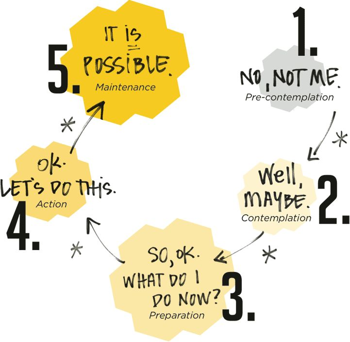 Stages OF change...a model that helps us understand the process of making personal behaviour change.