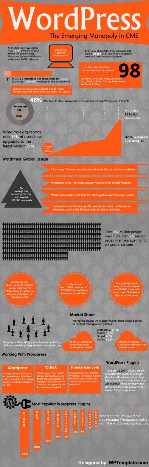 [Infographie] WordPress, vers un monopole dans les CMS ?