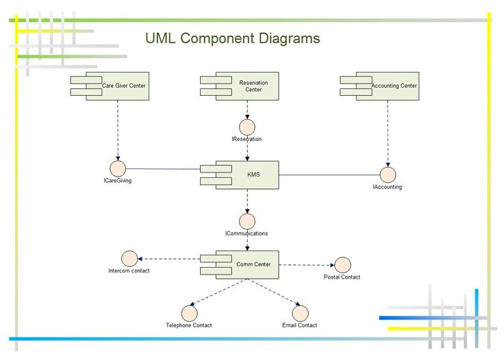 relationship between component diagram and deployment