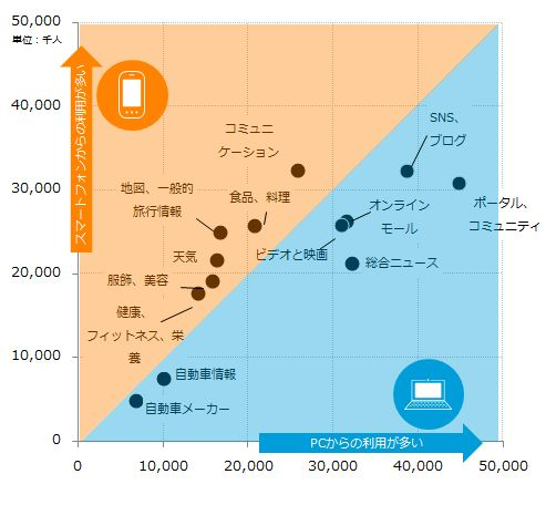「食品、料理」カテゴリはスマートフォン利用者数がPC利用者数を逆転~ニールセン、スマートフォンとパソコンからのカテゴリ別最新利用動向を分析