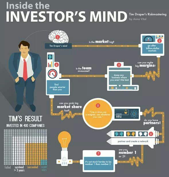 Investor mindset