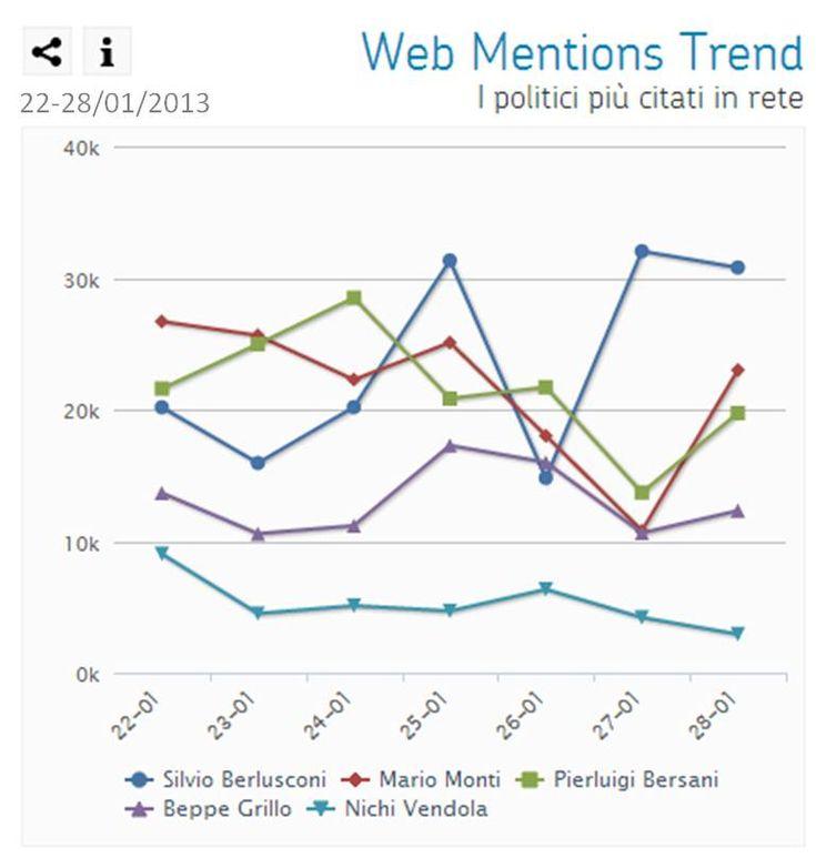 Polismeter – i politici sul web nella settimana 22-28 gennaio 2013 -Web Mentions Trend