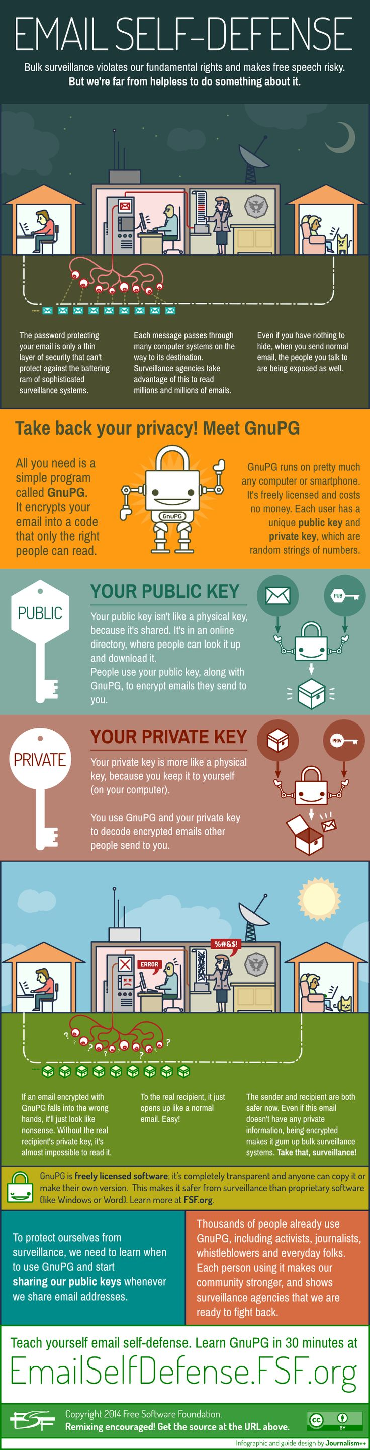 #emailSelfDefense View & share our infographic https://fsf.org/share?u=https://u.fsf.org/zc&t=How%20public-key%20encryption%20works.%20Infographic%20via%20%40fsf%20%23EmailSelfDefense