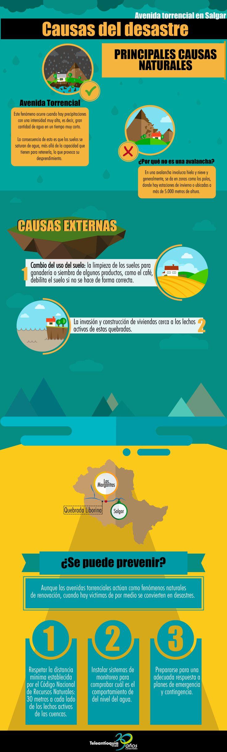 Infográfia Desastre Salgar - Antioquia