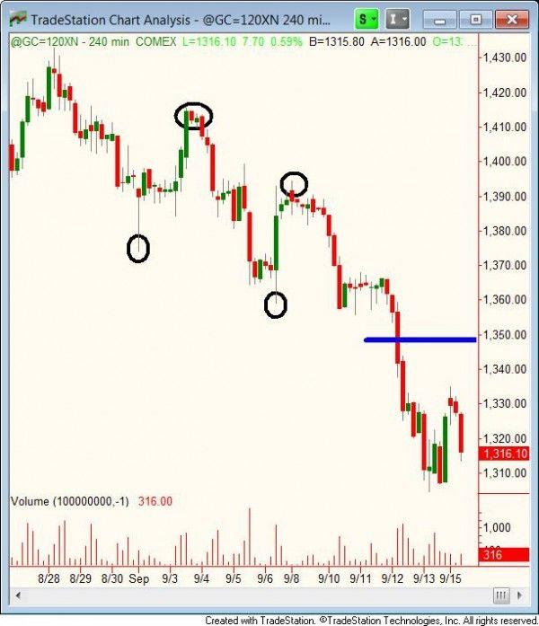 Options trading buffett on zone warren
