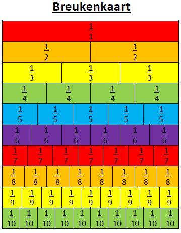 Breukenkaart - Handig voor het rekenen met breuken! Vergelijk de breuken
