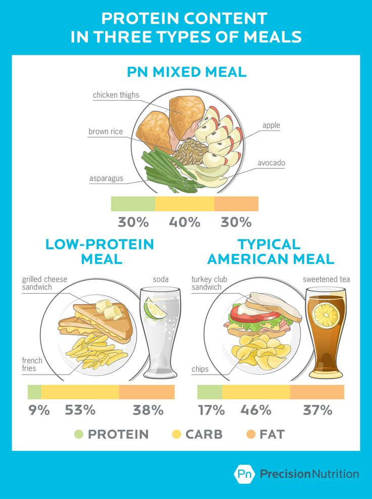 Weight Loss Results In 12 Weeks Precision Nutrition Diet