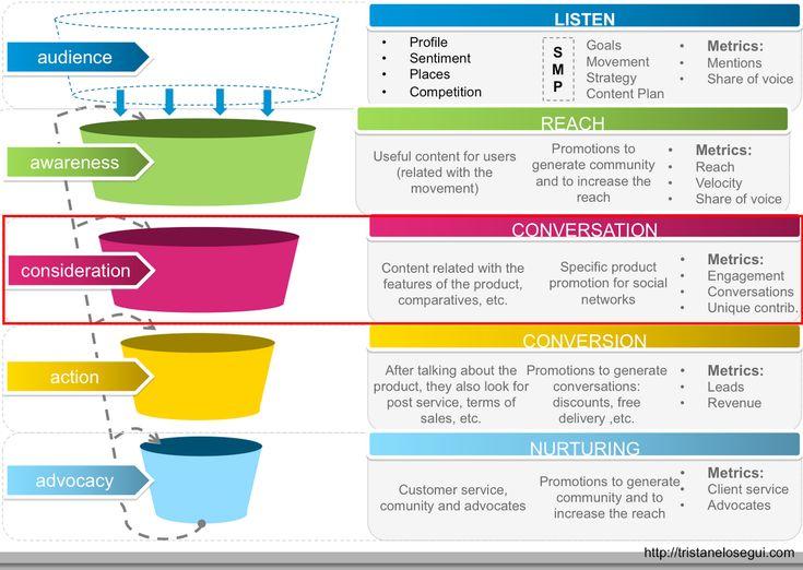 Etape de considération du parcours client | CRM & MKT ...