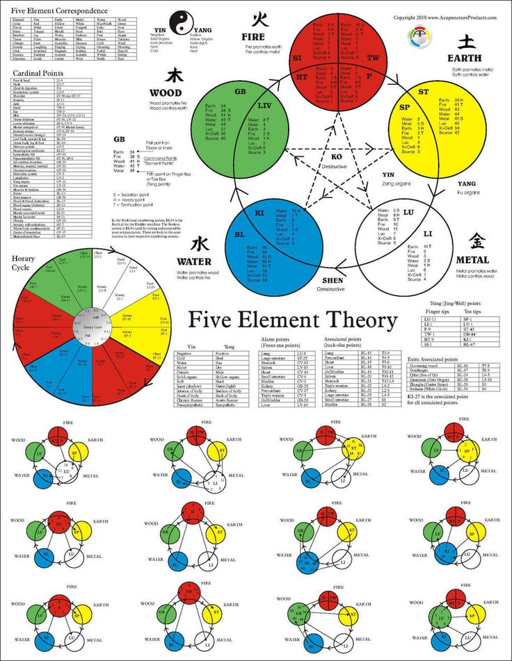 The Five Element Acupuncture Poster - Clinical Charts and Supplies