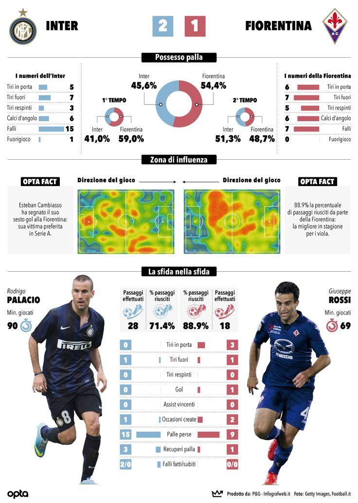 InterFiorentina postmatch La Gazzetta dello Sport