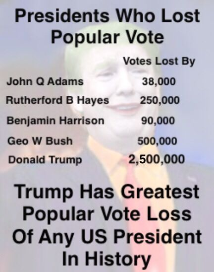 Hillary Clinton's lead in the popular vote has now topped 2.5 million, the New York Times reported on Thursday. That 1.9 percent margin over President-elect Donald Trump is larger than that of nine previous presidents who actually won. To put it another way, Hillary Clinton won a greater Popular Vote than the last nine presidents elected.