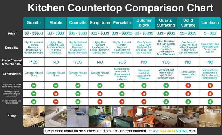 Countertop Comparison Chart Countertop Materials Kitchen