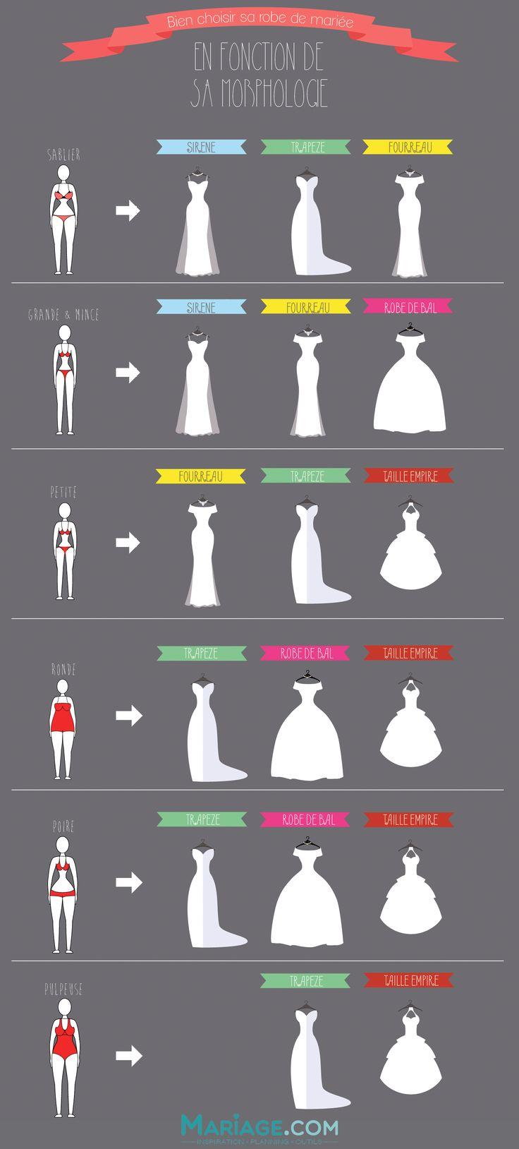 choisir sa robe de mariee en fonction de sa morphologie infographie