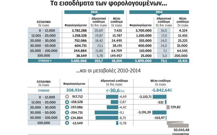 Πάνω από 5 εκατ. Ελληνες δηλώνουν ετήσιο ατομικό εισόδημα κάτω των 12.000 | Ελληνική Οικονομία | Η ΚΑΘΗΜΕΡΙΝΗ