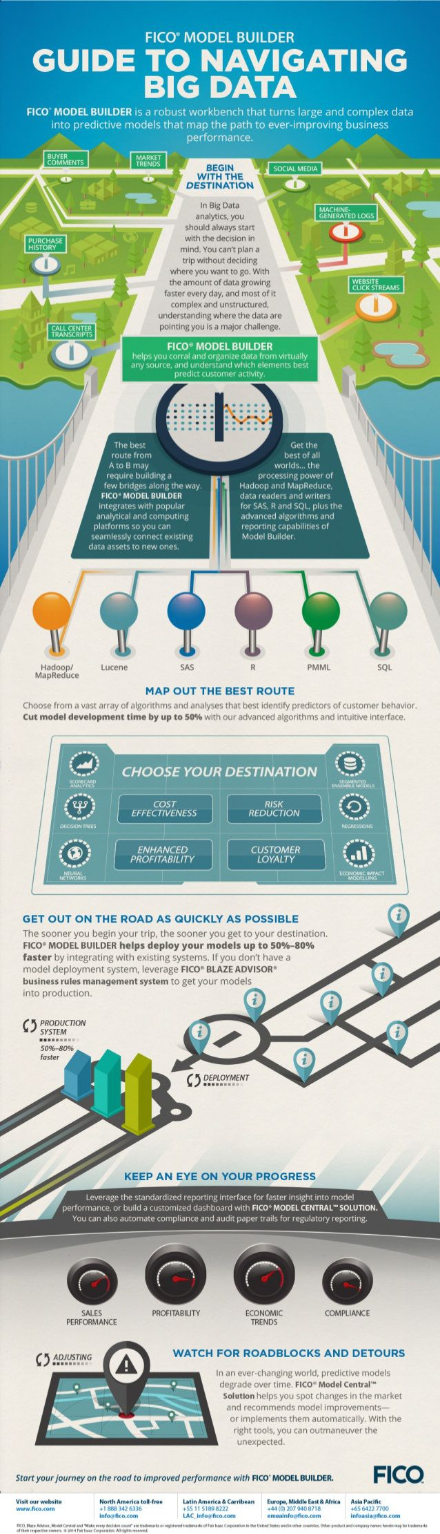 Guide to navigating Big data #infographic #bigdata