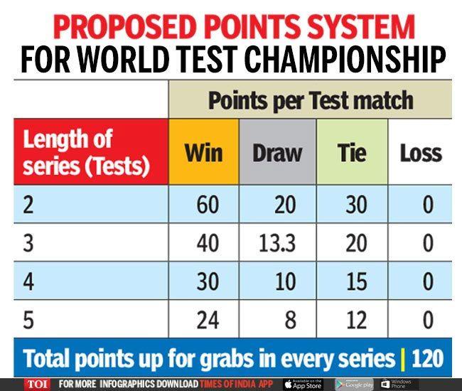 Latest Icctestchampionship Points Table Test Super Sport Sport Park