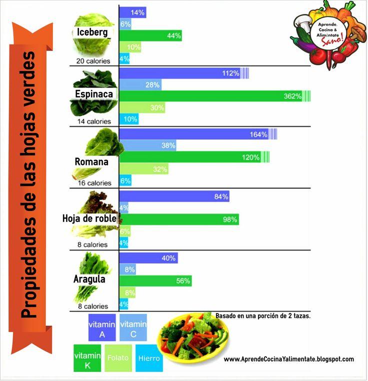 #Alimentacion #saludable #propiedades #vitaminas de los distintos tipos de #lechugas y #verduras #verdes :)  Mi favorita? la #espinaca <3  Síguenos en FB para infografías como estas, todos los días! https://www.facebook.com/aprendecocinayalimentate