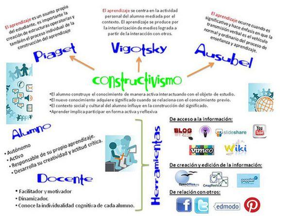 teoria del aprendizaje vigotsky - http://reflexionandoconlalengua.weebly.com/curiosidades.html