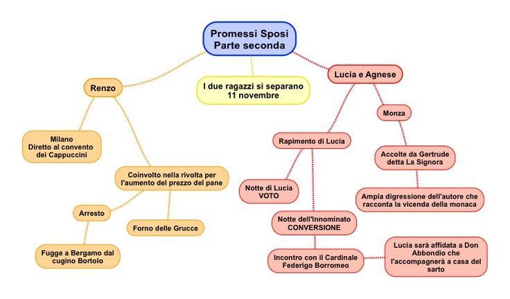Promessi sposi - 2