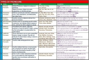 A Cheat Sheet that explains Pronoun Types with Lists and Examples. 1. Personal Pronouns 2. Possessive Pronouns 3. Relative Pronouns 4. Demonstrative Pronouns 5. Reflexive Pronouns 6. Indefinite Pronouns 7. Interrogative Pronouns 8. Reciprocal Pronouns 9.