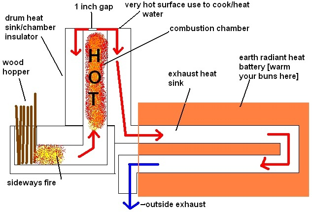 Project Upcycle: THE AMAZING ROCKET MASS HEATER!